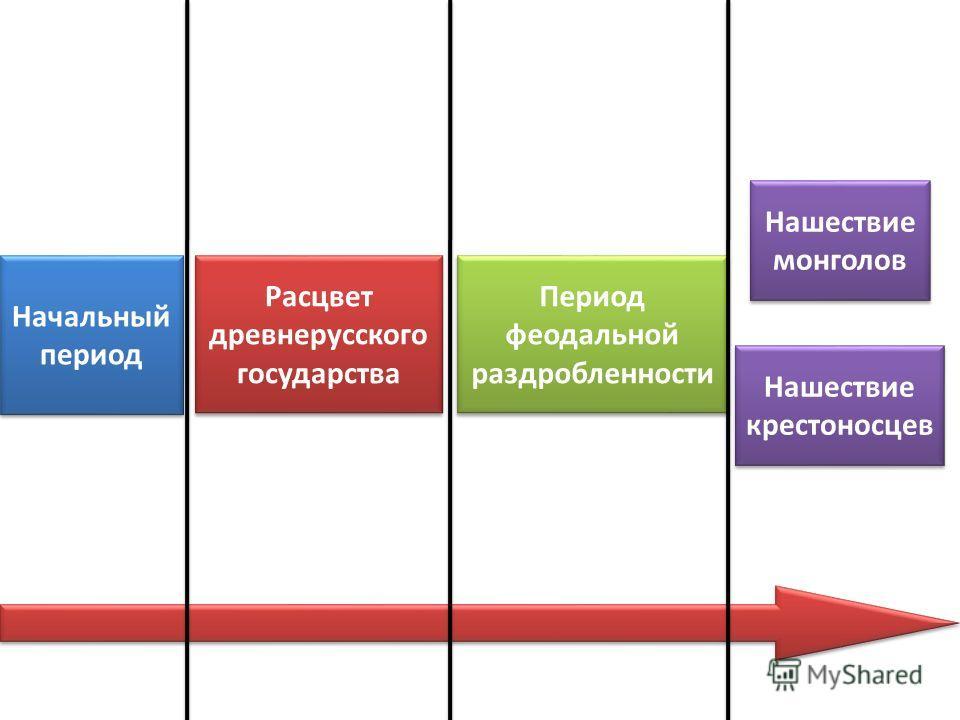 Начальный период Расцвет древнерусского государства Период феодальной раздробленности Нашествие монголов Нашествие крестоносцев