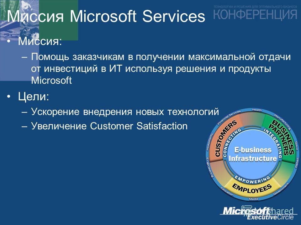 Миссия Microsoft Services Миссия: –Помощь заказчикам в получении максимальной отдачи от инвестиций в ИТ используя решения и продукты Microsoft Цели: –Ускорение внедрения новых технологий –Увеличение Customer Satisfaction