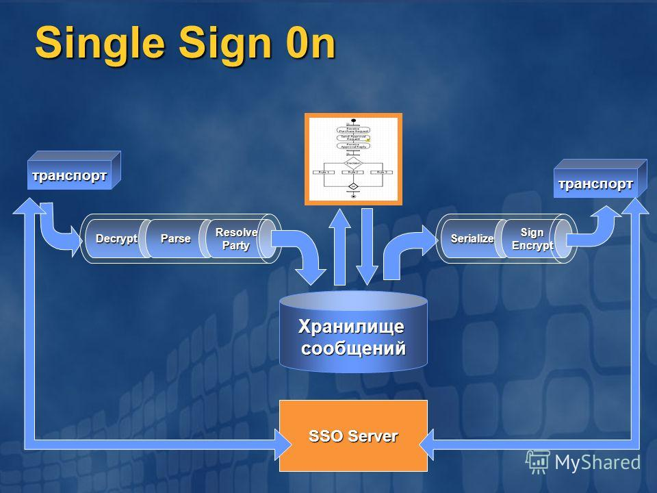 Single Sign 0n DecryptParseResolveParty Хранилищесообщений SerializeSignEncrypt транспорт транспорт SSO Server
