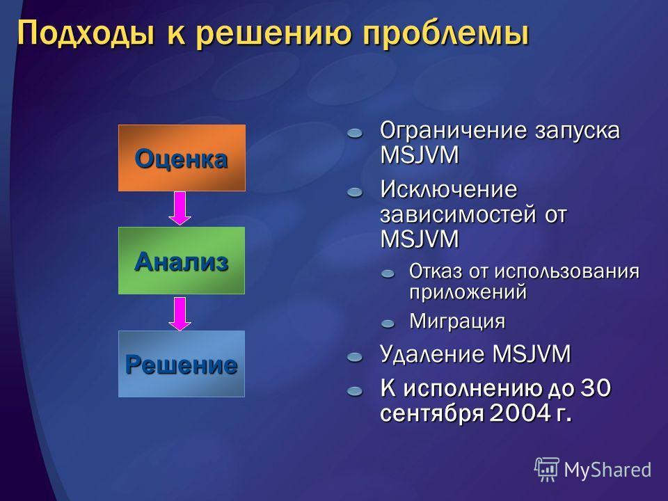 Подходы к решению проблемы Ограничение запуска MSJVM Исключение зависимостей от MSJVM Отказ от использования приложений Миграция Удаление MSJVM К исполнению до 30 сентября 2004 г. Оценка Решение Анализ