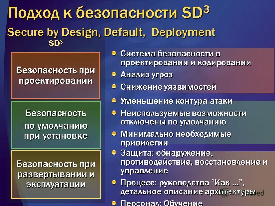 SD 3 Безопасность при проектировании Безопасность по умолчанию при установке Безопасность при развертывании и эксплуатации Система безопасности в проектировании и кодировании Анализ угроз Снижение уязвимостей Уменьшение контура атаки Неиспользуемые в