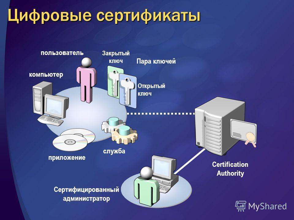 Закрытый ключ Пара ключей пользователь приложение компьютер служба Сертифицированный администратор Certification Authority Открытый ключ