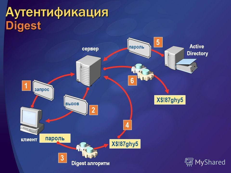 Аутентификация Digest клиент 1 запрос сервер вызов 2 3 Digest алгоритм пароль X$!87ghy5 4 Active Directory пароль 5 X$!87ghy5 6