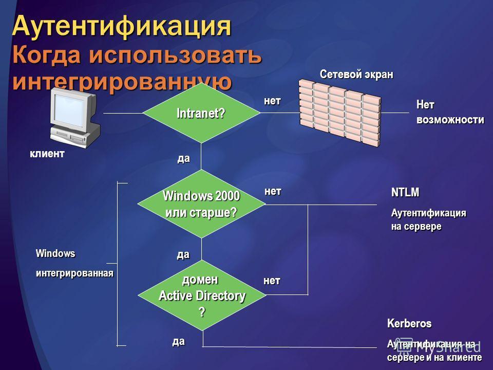 Аутентификация Когда использовать интегрированную клиент Intranet? Нет возможности нет да Сетевой экран да нет NTLM Аутентификация на сервере нет да домен Active Directory ? Kerberos Аутентификация на сервере и на клиенте Windowsинтегрированная Windo