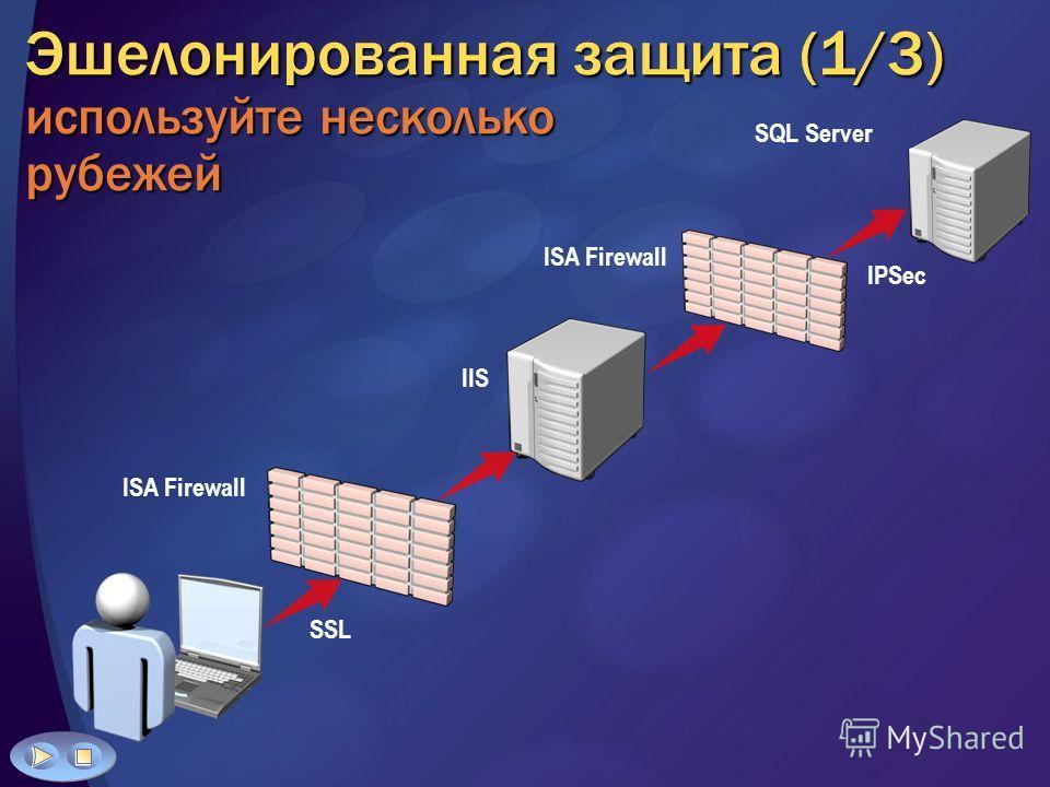 Эшелонированная защита (1/3) используйте несколько рубежей SSL ISA Firewall IIS SQL Server ISA Firewall IPSec