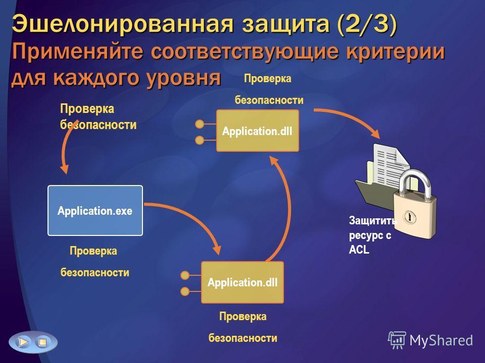Эшелонированная защита (2/3) Применяйте соответствующие критерии для каждого уровня Проверка безопасности Проверка безопасности Application.dll Application.exe Проверка безопасности Проверка безопасности Защитить ресурс с ACL Application.dll