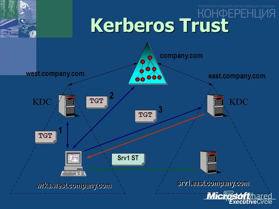 Kerberos Trust west.company.com east.company.com company.com KDC srv1.east.company.com wrks.west.company.com TGT 1 2 3 Srv1 ST