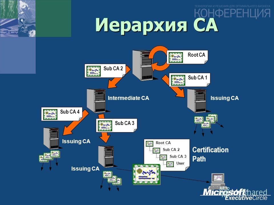 Иерархия CA Root CASub CA 4Sub CA 1Sub CA 2 Intermediate CAIssuing CA Root CA Sub CA 2 Sub CA 3 User Sub CA 3 Issuing CA Certification Path