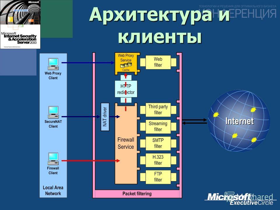 Internet Архитектура и клиенты
