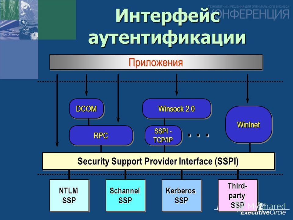 ... Интерфейс аутентификации Security Support Provider Interface (SSPI) WinInetWinInet RPCRPC DCOMDCOM SSPI - TCP/IP Winsock 2.0 Kerberos SSP Schannel SSP NTLM SSP Third- party SSP ПриложенияПриложения
