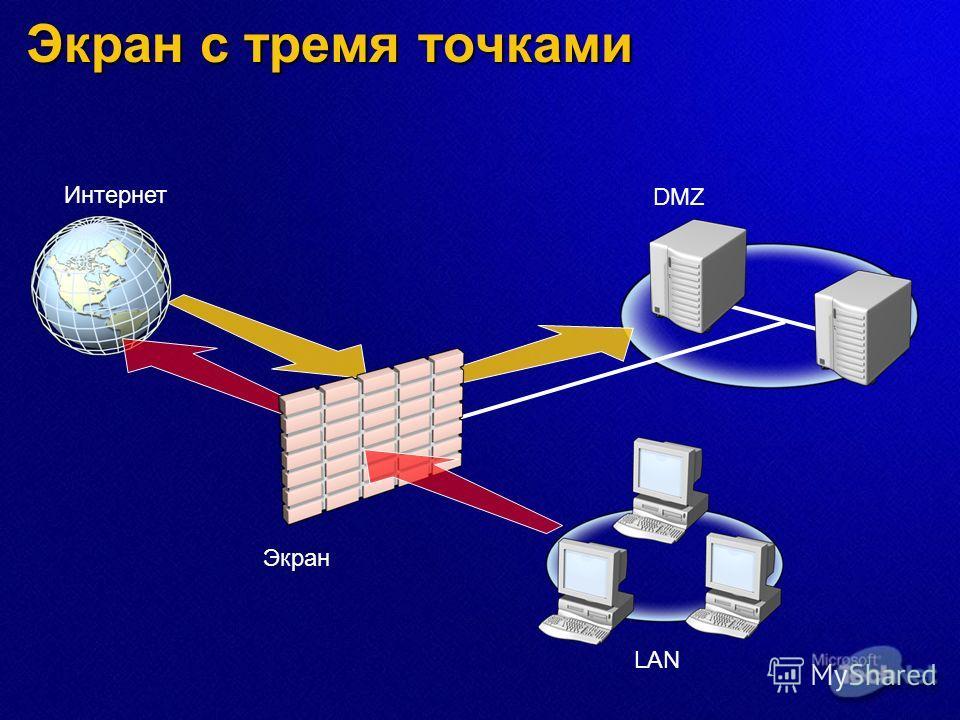 Экран с тремя точками DMZ Интернет LAN Экран