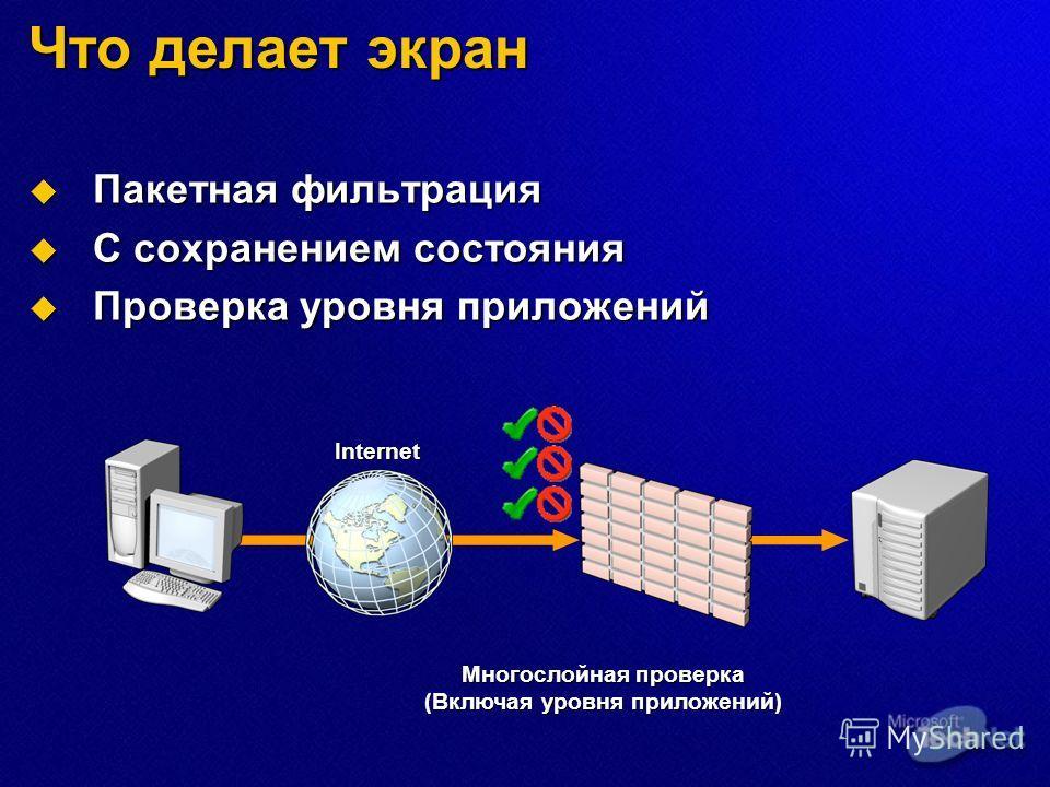 Что делает экран Пакетная фильтрация Пакетная фильтрация С сохранением состояния С сохранением состояния Проверка уровня приложений Проверка уровня приложений Многослойная проверка (Включая уровня приложений) Internet