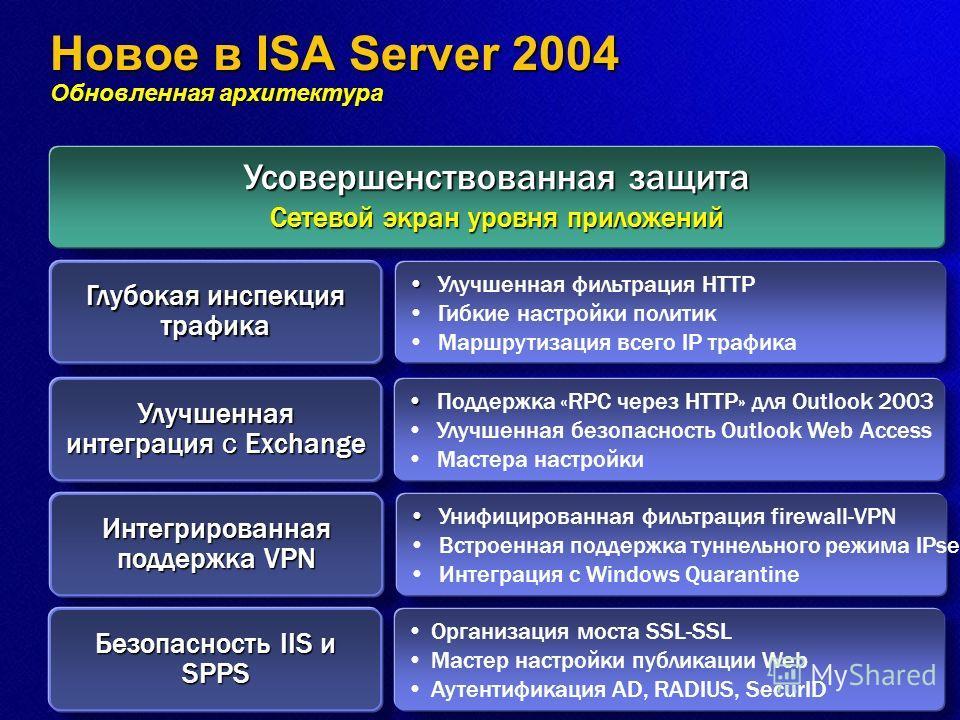 Новое в ISA Server 2004 Обновленная архитектура Усовершенствованная защита Сетевой экран уровня приложений Глубокая инспекция трафика Улучшенная интеграция с Exchange Интегрированная поддержка VPN Безопасность IIS и SPPS Улучшенная фильтрация HTTP Ги