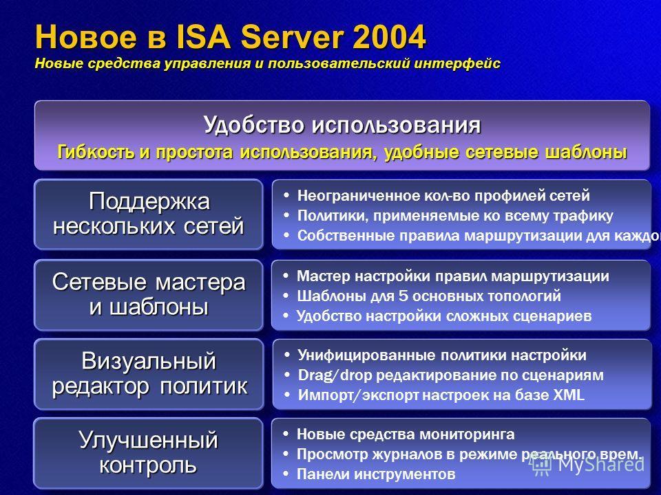 Новое в ISA Server 2004 Новыe средства управления и пользовательский интерфейс Поддержка нескольких сетей Неограниченное кол-во профилей сетей Политики, применяемые ко всему трафику Собственные правила маршрутизации для каждой сети Сетевые мастера и