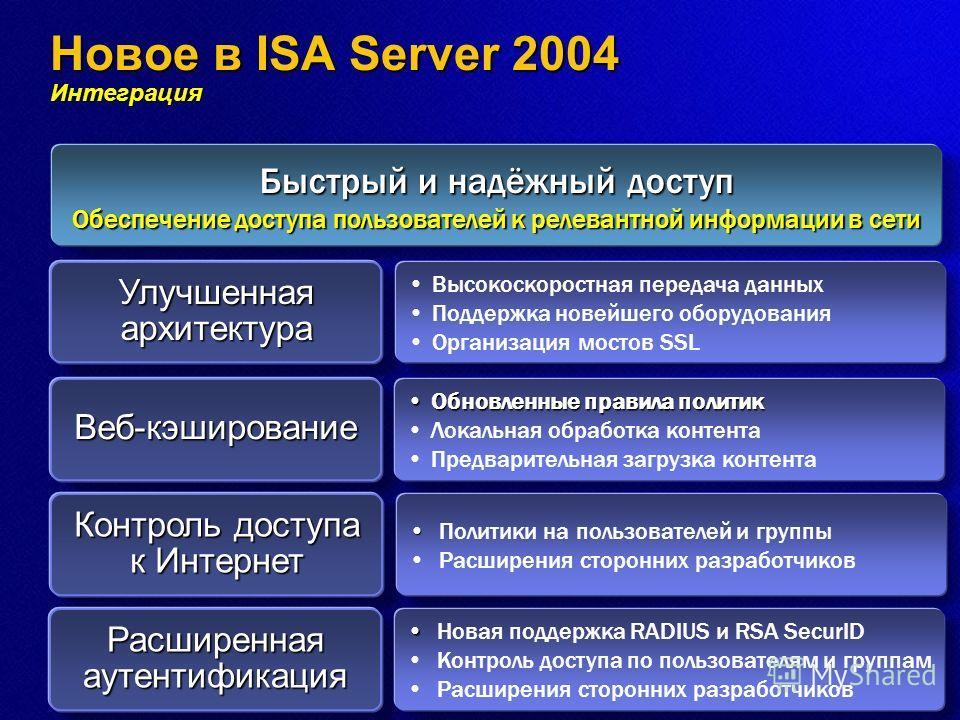 Быстрый и надёжный доступ Обеспечение доступа пользователей к релевантной информации в сети Новое в ISA Server 2004 Интеграция Улучшенная архитектура Высокоскоростная передача данных Поддержка новейшего оборудования Организация мостов SSL Веб-кэширов