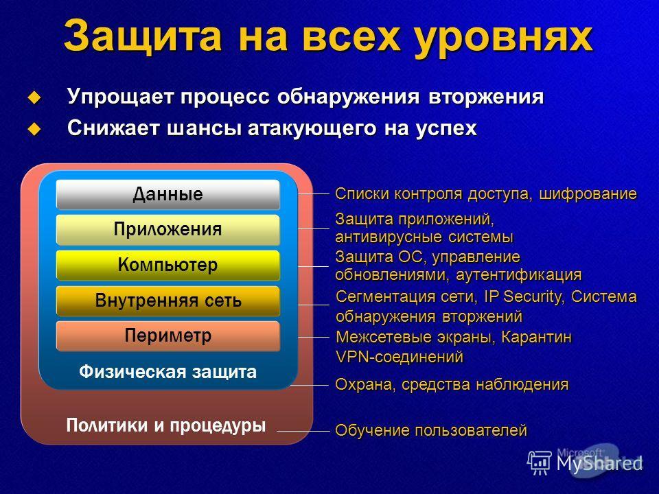 Защита на всех уровнях Упрощает процесс обнаружения вторжения Упрощает процесс обнаружения вторжения Снижает шансы атакующего на успех Снижает шансы атакующего на успех Политики и процедуры Защита ОС, управление обновлениями, аутентификация Межсетевы