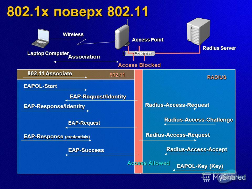 Ethernet Access Point Radius Server EAPOL-Start EAP-Response/Identity Radius-Access-Challenge EAP-Response (credentials) Access Blocked Association Radius-Access-Accept EAP-Request/Identity EAP-Request Radius-Access-Request Radius-Access-RequestRADIU