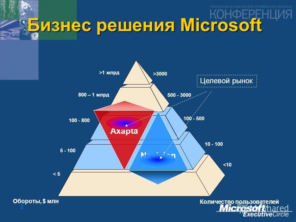 5 Бизнес решения Microsoft Целевой рынок Axapta Navision Обороты, $ млн Количество пользователей >3000 500 - 3000 100 - 500 10 - 100 1 млрд