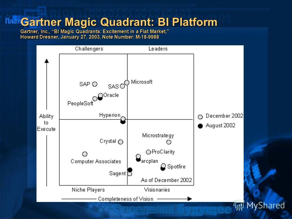 Gartner Magic Quadrant: BI Platform Gartner, Inc., BI Magic Quadrants: Excitement in a Flat Market, Howard Dresner, January 27, 2003, Note Number: M-18-9988