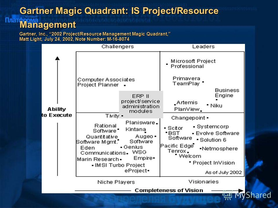 Gartner Magic Quadrant: IS Project/Resource Management Gartner, Inc., 2002 Project/Resource Management Magic Quadrant, Matt Light, July 24, 2002, Note Number: M-16-8074