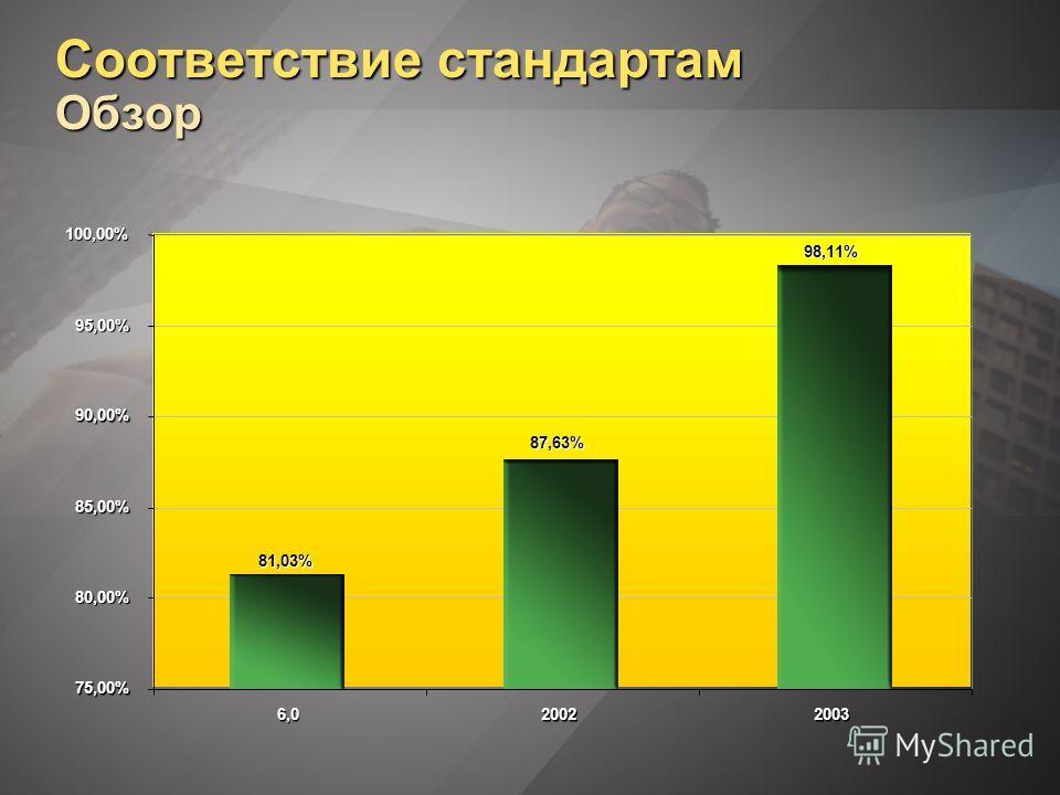 Cоответствие стандартам Обзор 75,00% 80,00% 85,00% 90,00% 95,00% 100,00% 6,02002200387,63% 98,11% 81,03%