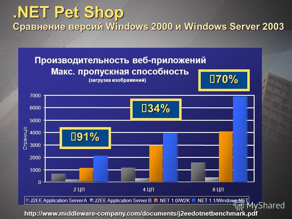 .NET Pet Shop Сравнение версий Windows 2000 и Windows Server 2003 http://www.middleware-company.com/documents/j2eedotnetbenchmark.pdf Производительность веб-приложений Макс. пропускная способность (загрузка изображений) 0 1000 2000 3000 4000 5000 600