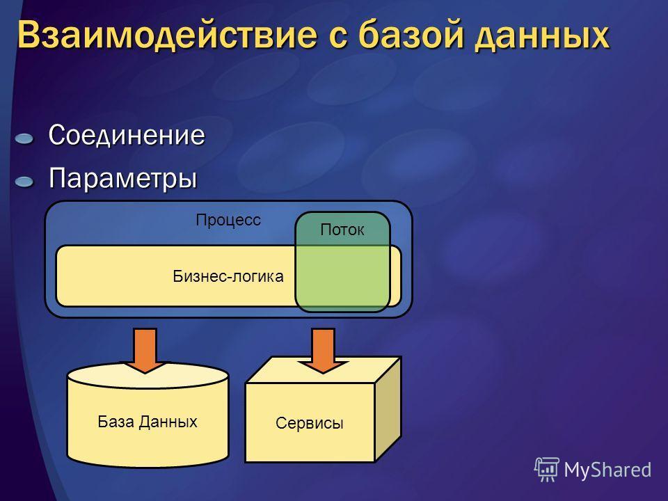 Процесс Взаимодействие с базой данных СоединениеПараметры Бизнес-логика База Данных Сервисы Поток
