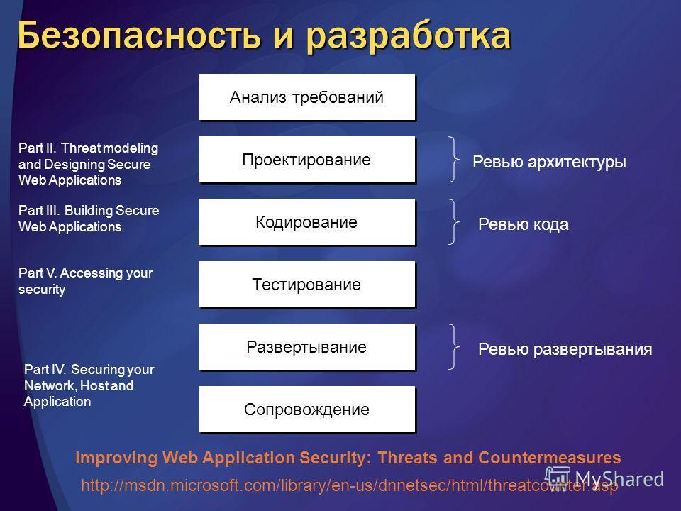 Безопасность и разработка Анализ требований Проектирование Кодирование Ревью архитектуры Ревью кода Тестирование Развертывание Сопровождение Ревью развертывания Part II. Threat modeling and Designing Secure Web Applications Part III. Building Secure