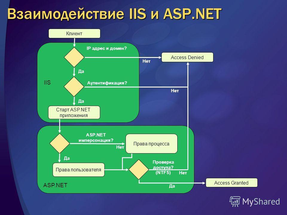 ASP.NET Взаимодействие IIS и ASP.NET IIS Клиент Старт ASP.NET приложения Access Denied Права пользователя Access Granted IP адрес и домен? Аутентификация? Нет Да Нет Да ASP.NET имперсонация? Нет Проверка доступа? (NTFS) Нет Права процесса Да