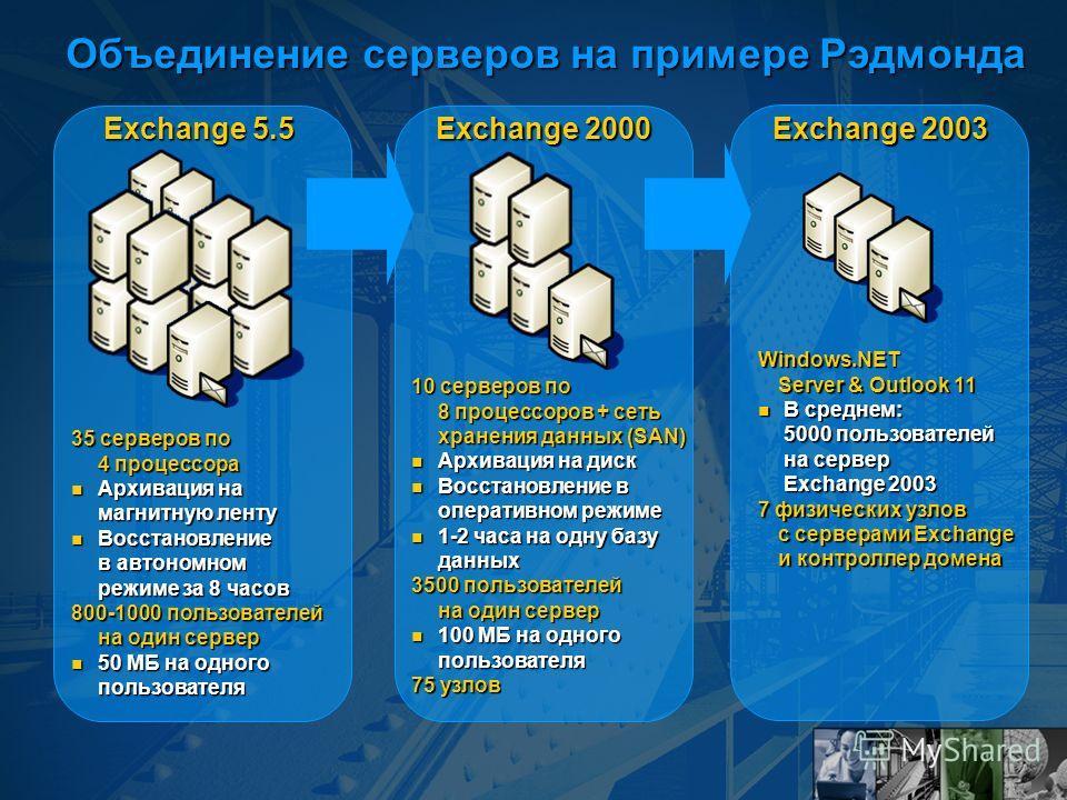 Объединение серверов на примере Рэдмонда 35 серверов по 4 процессора Архивация на магнитную ленту Архивация на магнитную ленту Восстановление в автономном режиме за 8 часов Восстановление в автономном режиме за 8 часов 800-1000 пользователей на один