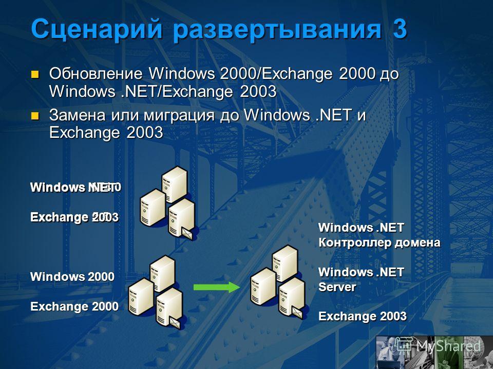 Сценарий развертывания 3 Обновление Windows 2000/Exchange 2000 до Windows.NET/Exchange 2003 Обновление Windows 2000/Exchange 2000 до Windows.NET/Exchange 2003 Замена или миграция до Windows.NET и Exchange 2003 Замена или миграция до Windows.NET и Exc