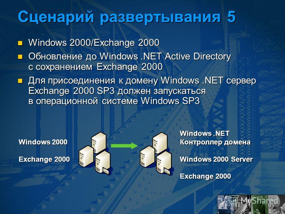 Windows.NET Контроллер домена Windows 2000 Server Exchange 2000 Сценарий развертывания 5 Windows 2000/Exchange 2000 Windows 2000/Exchange 2000 Обновление до Windows.NET Active Directory с сохранением Exchange 2000 Обновление до Windows.NET Active Dir