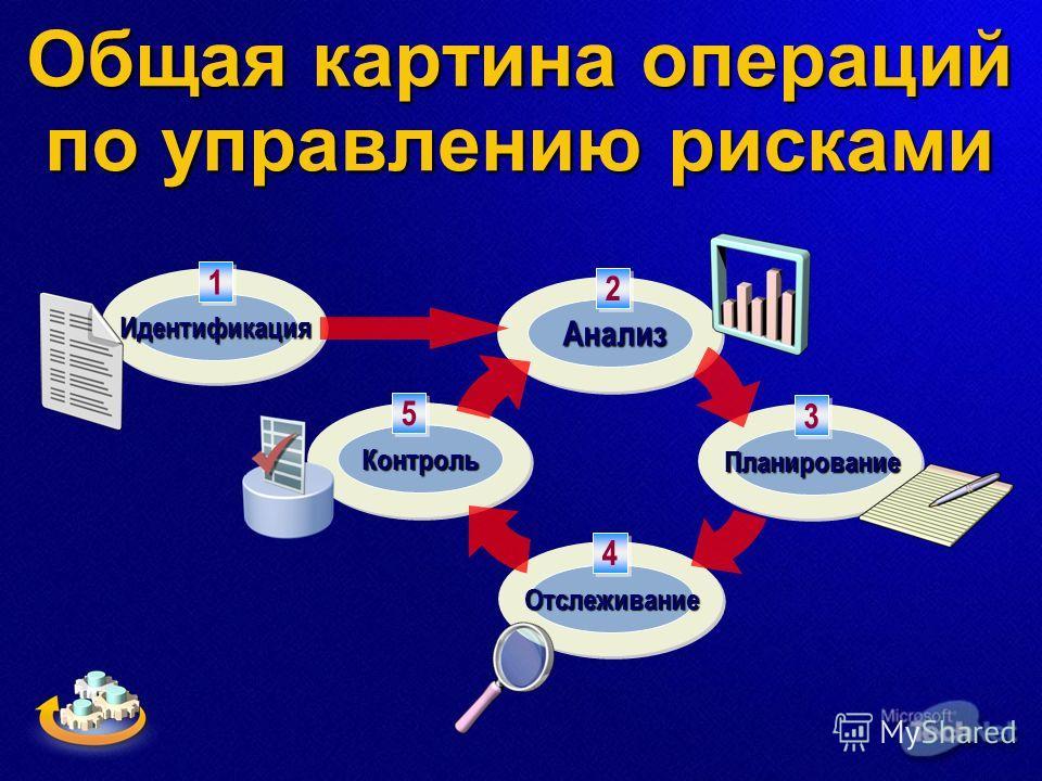 Общая картина операций по управлению рисками Отслеживание Планирование Анализ Контроль Идентификация 1 1 2 2 3 3 5 5 4 4
