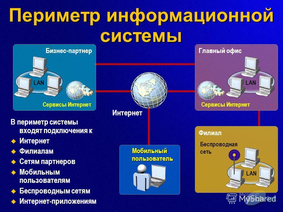 Филиал Периметр информационной системы В периметр системы входят подключения к Интернет Филиалам Сетям партнеров Мобильным пользователям Беспроводным сетям Интернет-приложениям Бизнес-партнер Сервисы Интернет LAN Главный офис LAN Сервисы Интернет LAN