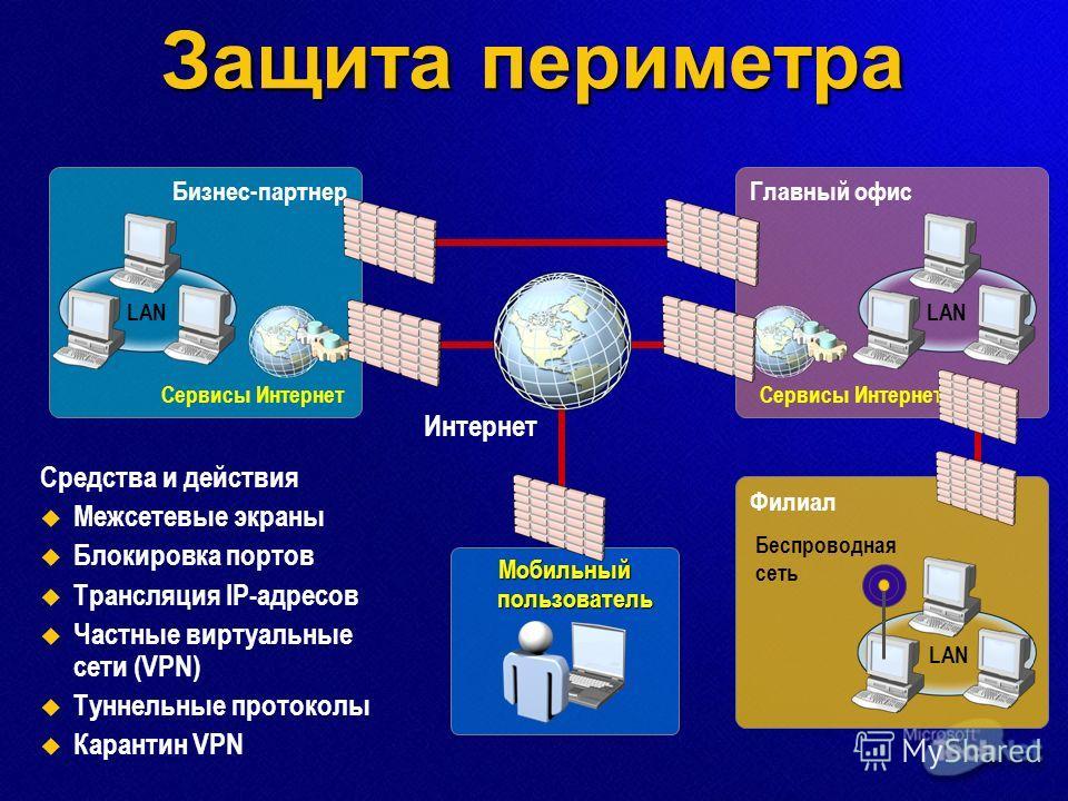 Филиал Защита периметра Средства и действия Межсетевые экраны Блокировка портов Трансляция IP-адресов Частные виртуальные сети (VPN) Туннельные протоколы Карантин VPN Бизнес-партнер Сервисы Интернет LAN Главный офис LAN Сервисы Интернет LAN Беспровод