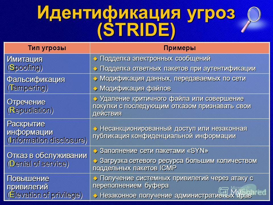 Идентификация угроз (STRIDE) Тип угрозыПримеры Имитация (Spoofing) Подделка электронных сообщений Подделка электронных сообщений Подделка ответных пакетов при аутентификации Подделка ответных пакетов при аутентификации Фальсификация (Tampering) Модиф