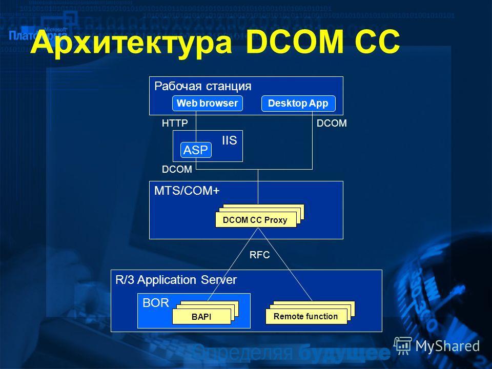 R/3 Application Server BOR MTS/COM+ Архитектура DCOM CC IIS ASP Рабочая станция Web browser Desktop App HTTPDCOM RFC DCOM CC ProxyRemote functionBAPI