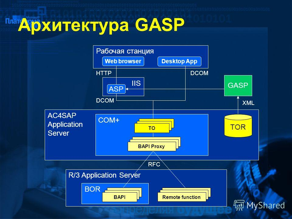 AC4SAP Application Server COM+ Архитектура GASP IIS ASP Рабочая станция Web browser Desktop App HTTPDCOM GASP XML R/3 Application Server BOR RFC BAPI ProxyRemote functionBAPITO TOR