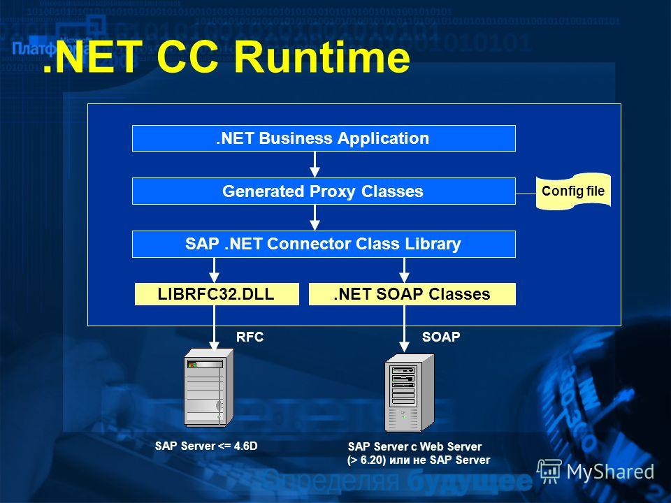 .NET CC Runtime.NET Business Application Generated Proxy Classes SAP.NET Connector Class Library LIBRFC32.DLL.NET SOAP Classes Config file RFCSOAP SAP Server  6.20) или не SAP Server