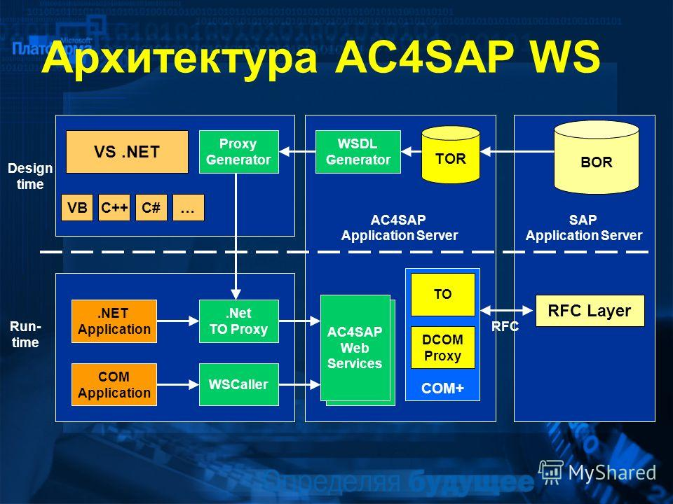 Архитектура AC4SAP WS AC4SAP Application Server Web Services SAP Application Server VS.NET VBC++C#….NET Application AC4SAP Web Services.Net TO Proxy COM+ Proxy Generator RFC Layer TOR DCOM Proxy Design time Run- time RFC BOR WSDL Generator TO COM App