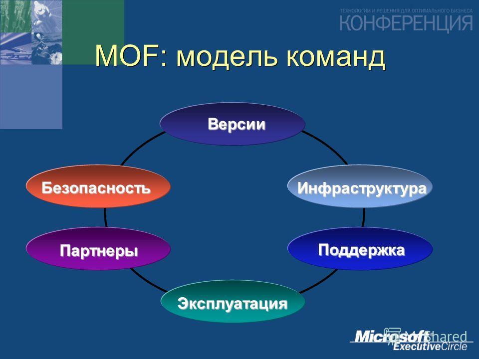 MOF: модель команд Эксплуатация Поддержка Инфраструктура Версии Безопасность Партнеры