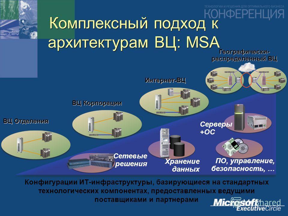 Комплексный подход к архитектурам ВЦ: MSA Конфигурации ИТ-инфраструктуры, базирующиеся на стандартных технологических компонентах, предоставленных ведущими поставщиками и партнерами ВЦ Отделения ВЦ Корпорации Интернет-ВЦ ПО, управление, безопасность,