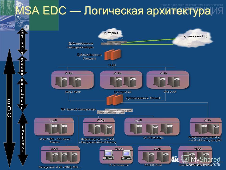MSA EDC Логическая архитектура
