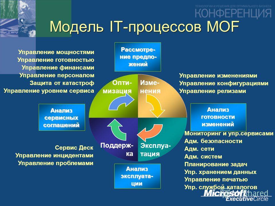 Модель IT-процессов MOF Управление мощностями Управление готовностью Управление финансами Управление персоналом Защита от катастроф Управление уровнем сервиса Мониторинг и упр.сервисами Адм. безопасности Адм. сети Адм. систем Планирование задач Упр.