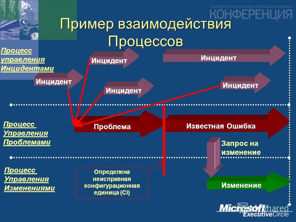 Известная Ошибка Пример взаимодействия Процессов Инцидент Процесс управления Инцидентами Инцидент Проблема Процесс Управления Проблемами Процесс Управления Изменениями Определена неисправная конфигурационная единица (CI) Изменение Запрос на изменение