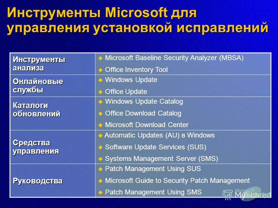 Инструменты Microsoft для управления установкой исправлений Инструменты анализа Microsoft Baseline Security Analyzer (MBSA) Office Inventory Tool Онлайновые службы Windows Update Office Update Каталоги обновлений Windows Update Catalog Office Downloa
