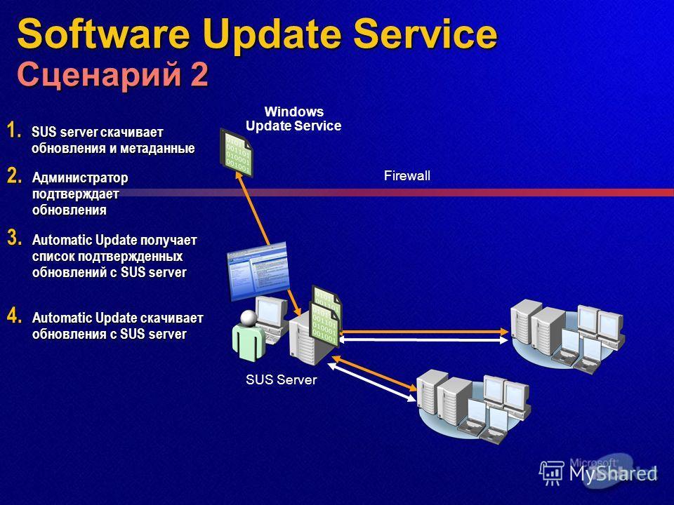Software Update Service Сценарий 2 SUS Server 1. SUS server скачивает обновления и метаданные 3. Automatic Update получает список подтвержденных обновлений с SUS server 4. Automatic Update скачивает обновления с SUS server Windows Update Service 2. А