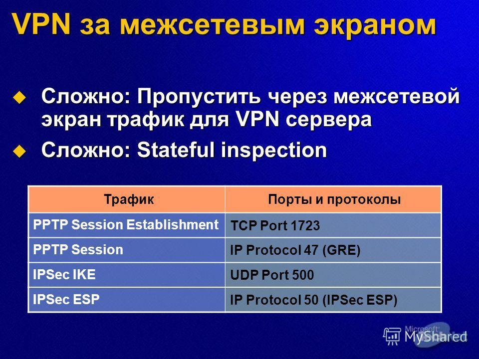 VPN за межсетевым экраном Сложно: Пропустить через межсетевой экран трафик для VPN сервера Сложно: Пропустить через межсетевой экран трафик для VPN сервера Сложно: Stateful inspection Сложно: Stateful inspection ТрафикПорты и протоколы PPTP Session E