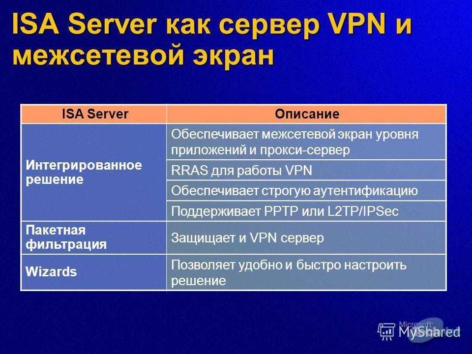 ISA Server как сервер VPN и межсетевой экран ISA ServerОписание Интегрированное решение Обеспечивает межсетевой экран уровня приложений и прокси-сервер RRAS для работы VPN Обеспечивает строгую аутентификацию Поддерживает PPTP или L2TP/IPSec Пакетная