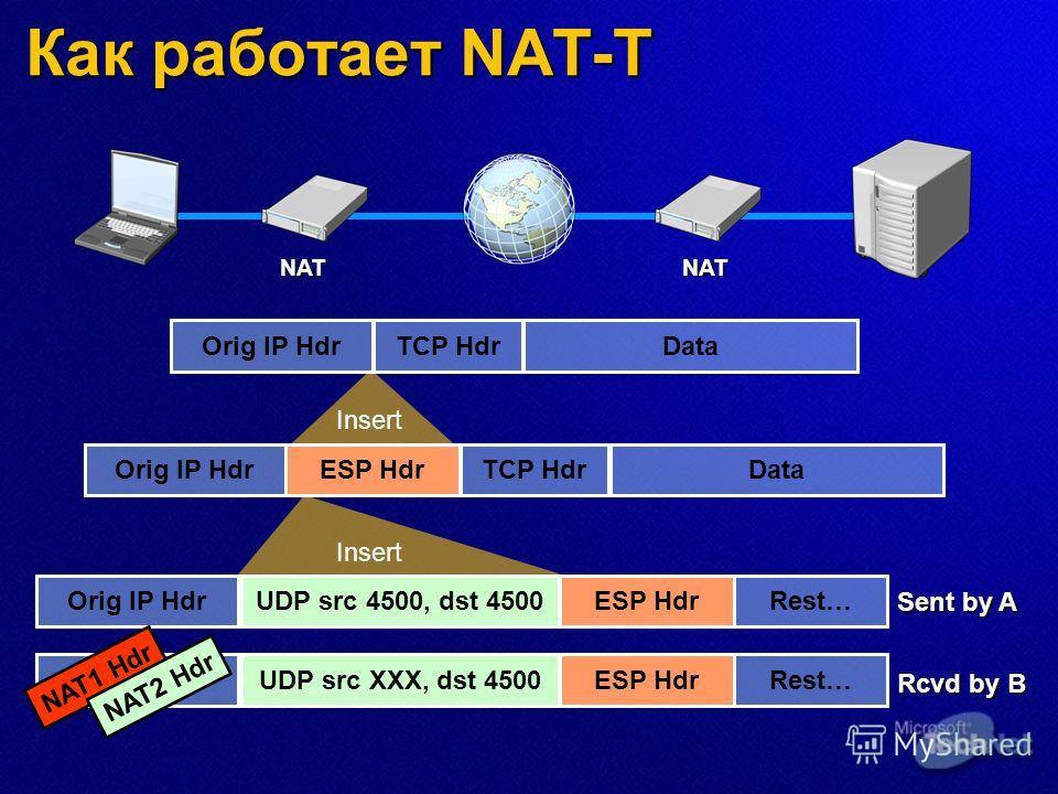 Как работает NAT-T NATNAT Orig IP HdrTCP HdrData Orig IP HdrTCP HdrDataESP Hdr Insert Orig IP HdrRest…ESP HdrUDP src 4500, dst 4500 Insert Sent by A Rcvd by B Orig IP HdrRest…ESP HdrUDP src XXX, dst 4500 NAT1 Hdr NAT2 Hdr